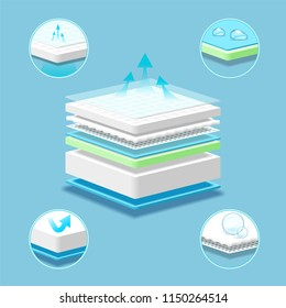 Breathable mattress layered absorbing material. Graphic concept for your design