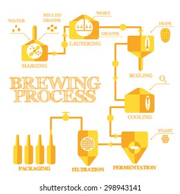 Brewery steps. Beer brewing process elements. Mashing, lautering, boiling, cooling, fermentation, filtering, packaging. Alcohol production infographics. Vintage flat style. Vector illustration eps 8.