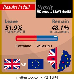Brexit EU.Results UK votes to leave the EU