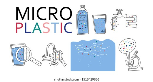 Bright banner inscription micro plastic, cartoon. Water with plastic microparticles. Tap water is unsuitable for consumption due to plastic contamination. Detection microparticle using microscope.