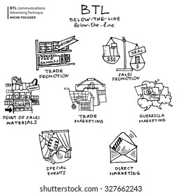 BTL communication or below-the-line ads technique hand drawn icons, black on the white background. This doodle set can be used to present services of advertising agency