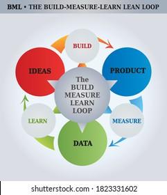 Build-Measure-Learn Loop Model - Diagram - 3 Stages - 3 Steps - Coaching Tool