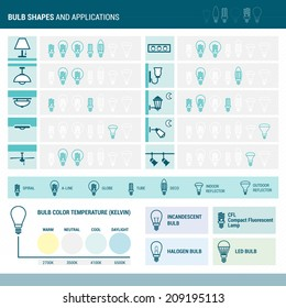 Bulb shapes and application