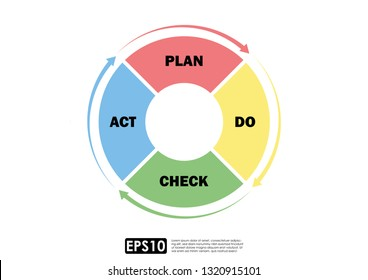 Business concept system. Illustration vector of Deming Cycle for organization. PDCA Diagram - Plan, Do, Check, Act.