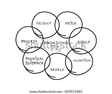 Business Concepts 7 Ps Model Marketing Mix Stock Vector Royalty
