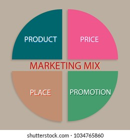 Business Concepts, Illustration of Marketing Mix or 4Ps Model for Management Strategy Chart. A Foundation Concept in Marketing.