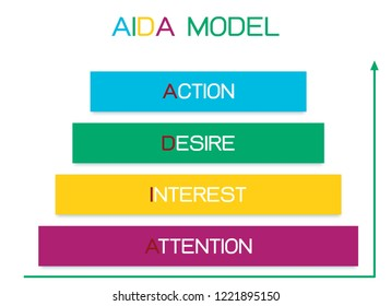 Business Concepts, Illustration Pyramid of AIDA Model with 4 Stages of A Sales Funnel in Attention, Interest, Desire and Action. One of The Foundation Principles in Marketing and Advertising.