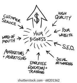 A business flow chart diagram illustrating how to increase profits and market your business for growth.