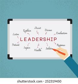 Business hand writing leadership skill on whiteboard