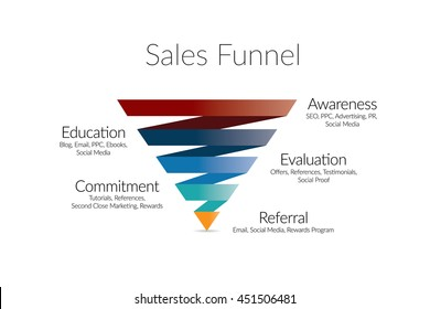 Business infographics showing Sales Funnel