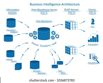 Business Intelligence Architecture with tiers using infographic elements: Information Sources, Data Warehouse Server with ETL, OLAP Servers, Clients with tools for business analysis