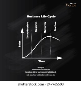 Business life cycle on chalkboard,product life cycle chart .life cycle concept