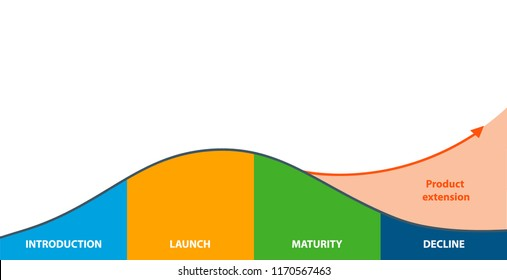 Business and Marketing Concepts, 4 Stage of Product Life Cycle. Product life cycle graph 4 stage.