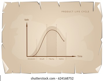 Business and Marketing Concepts, 4 Stage of Product Life Cycle Graph on Old Antique Vintage Grunge Paper Texture Background.