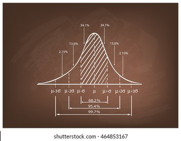 Business and Marketing Concepts, Illustration of 3 Stage Standard Deviation Diagram, Gaussian Bell or Normal Distribution Curve on A Chalkboard Background.