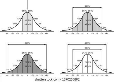 Business and Marketing Concepts, Illustration Collection of Gaussian Bell Curve Chart or Normal Distribution Curve Graph Isolated on White Background.