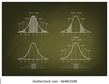 Business and Marketing Concepts, Illustration Collection of 4 Gaussian Bell Curve Diagram or Normal Distribution Curve on Green Chalkboard Background.