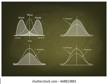 Business and Marketing Concepts, Illustration Collection of Positve and Negative Distribution Curve or Normal Distribution Curve and Not Normal Distribution Curve on Chalkboard Background.