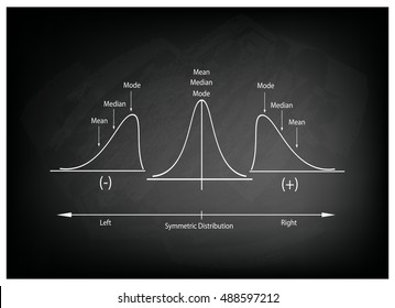 Business and Marketing Concepts, Illustration Collection of Positve and Negative Distribution Curve or Normal Distribution Curve and Not Normal Distribution Curve on Black Chalkboard Background.