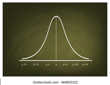Business and Marketing Concepts, Illustration of Gaussian Bell or Normal Distribution Curve on Green Chalkboard Background.
