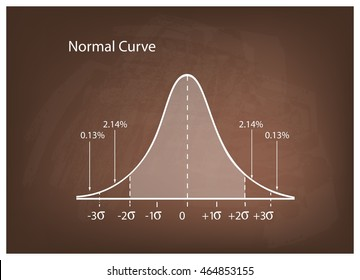 Business and Marketing Concepts, Illustration of Gaussian Bell Curve or Normal Distribution Diagram on Brown Chalkboard Background.