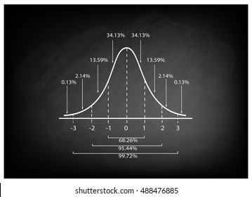 Business and Marketing Concepts, Illustration of Gaussian Bell Diagram or Normal Distribution Curve on Black Chalkboard Background.