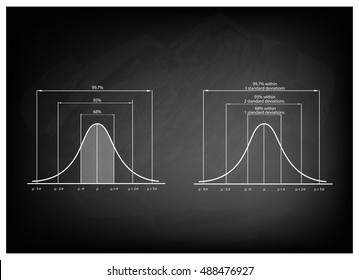Business and Marketing Concepts, Illustration of Gaussian Bell Curve or Normal Distribution Diagram on Black Chalkboard Background.