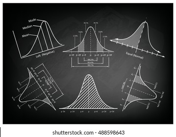 Business and Marketing Concepts, Illustration of Gaussian, Bell or Normal Distribution Diagrams on Black Chalkboard Background.