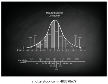 Business and Marketing Concepts, Illustration of Gaussian, Bell or Normal Distribution Diagram on Black Chalkboard Background.