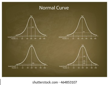 Business and Marketing Concepts, Illustration Set of 4 Gaussian Bell Curve or Normal Distribution Curve on Green Chalkboard Background.