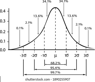 Business and Marketing Concepts, Illustration of Standard Deviation Diagram Chart, Gaussian Bell Graph or Normal Distribution Curve Isolated on White Background.