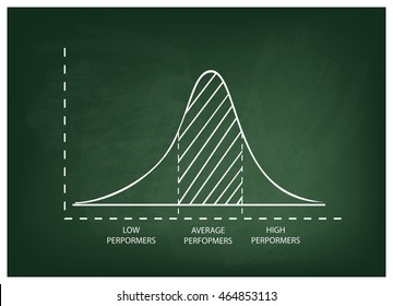 Business and Marketing Concepts, Illustration of Standard Deviation, Gaussian Bell or Normal Distribution Curve on A Green Chalkboard Background.