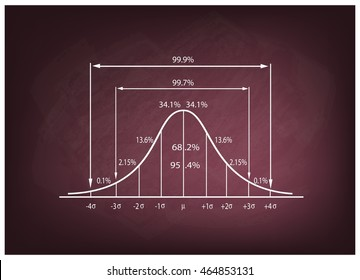 Business and Marketing Concepts, Illustration of Standard Deviation Diagram, Gaussian Bell or Normal Distribution Curve on A Chalkboard Background.