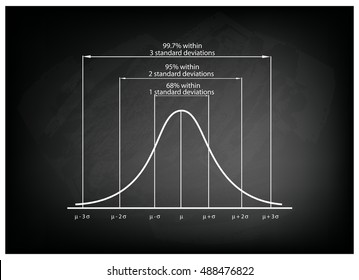 Business and Marketing Concepts, Illustration of Standard Deviation Diagram, Gaussian Bell or Normal Distribution Curve on Black Chalkboard Background.