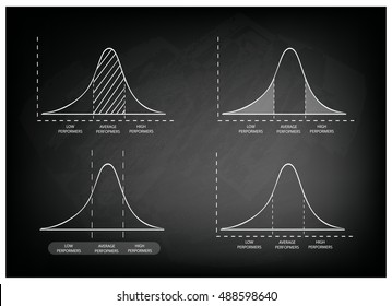 Business and Marketing Concepts, Illustration of Standard Deviation Diagram, Gaussian Bell Chart or Normal Distribution Curve on Black Chalkboard Background.