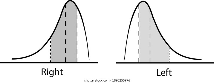 Business and Marketing Concepts, Positive and Negative Distribution Curve or Normal Distribution Curve and Not Normal Distribution Curve Isolated on White Background.