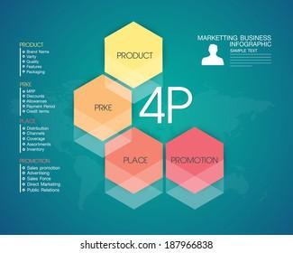 Business, Marketing Online,4P