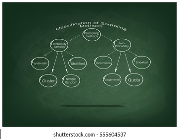 Business and Marketing or Social Research Process, Classification of Sampling Methods The Probability and Non-Probability Sampling in Qualitative Research on Green Chalkboard.