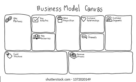 Business Model Canvas template with hand writing style on white background
