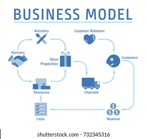 Business Model Concept Plan Scheme Layout Design Vector Art Illustration