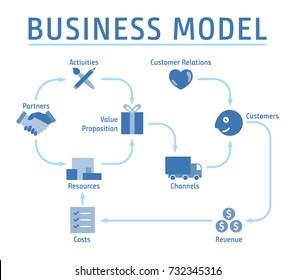 Business Model Concept Plan Scheme Layout Design Vector Art Illustration