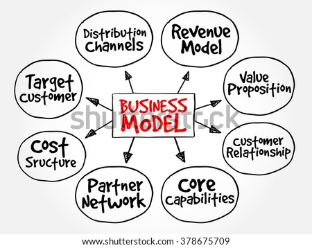 Business Model Mind Map Flowchart Business Stock Vector Royalty