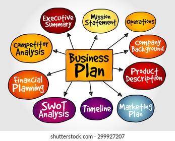 Business plan management mind map, strategy concept