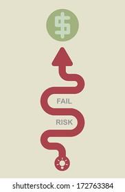 Business roadmap, Business concept