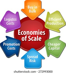 business strategy concept infographic diagram illustration of economies of scale benefits vector