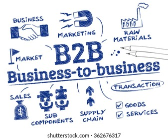 Business-to-business. Chart with keywords and icons