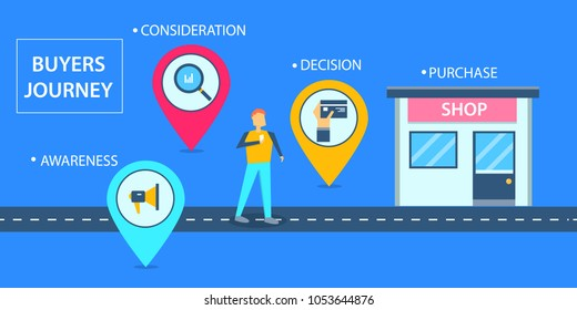 Buyers journey road map, buyer purchasing decision, Customer buying experience flat vector concept