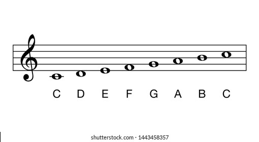 C major scale, full notes. Key of C. Major scale based on C. One of the most common key signatures in western music. The white keys on the piano. It has no flats and no sharps. Illustration. Vector.