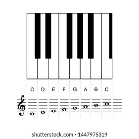C major scale, one octave on staff and keyboard keys. Octave shown on keyboard keys and on a five-line staff with treble clef and whole notes. Most common key signature in music. Illustration. Vector.