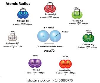 Calculate Atomic Radius using diatomic molecules: oxygen, hydrogen, nitrogen, fluorine, chlorine, bromine, and iodine. The formula for determining radius using distance between nuclei.